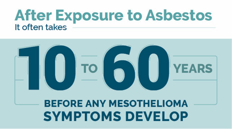 Mesothelioma Symptoms after Asbestos Exposure